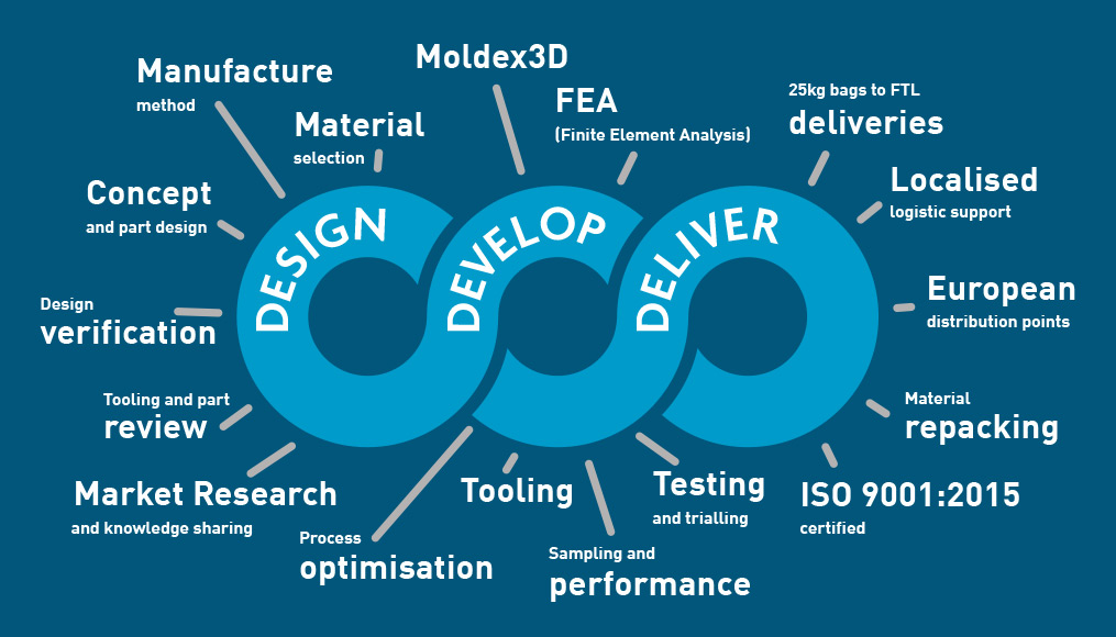 Design, Develop & Deliver